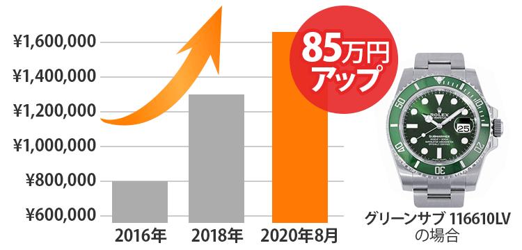 ロレックス「グリーンサブ116610LV」相場85万円アップ