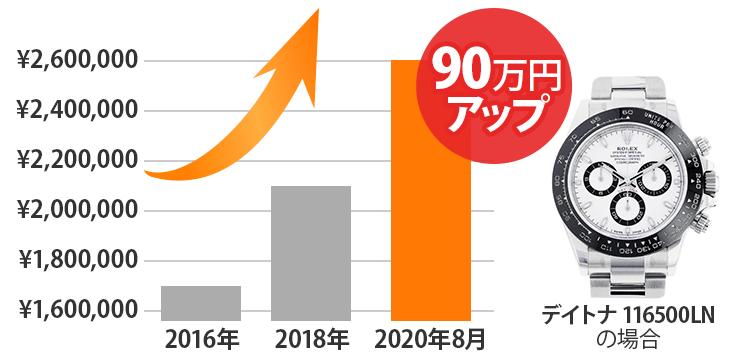 ロレックス「デイトナ116500LN白」相場90万円アップ